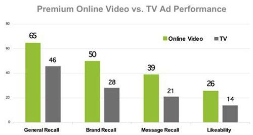 Quảng cáo video online sắp chèn ép quảng cáo truyền hình 4