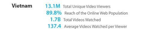 Quảng cáo video online sắp chèn ép quảng cáo truyền hình 6