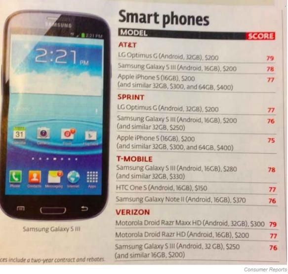 - 'iPhone 5 là sản phẩm tồi nhất trong top các smartphone hàng đầu' (Hình 2).