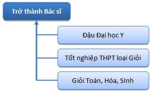 Kỹ năng lập kế hoạch học tập 1