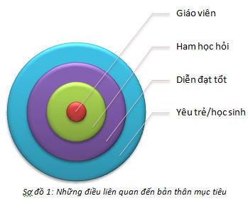 Kỹ năng lập kế hoạch học tập 2